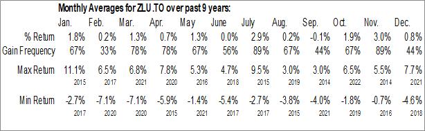 Monthly Seasonal BMO Low Volatility US Equity ETF (TSE:ZLU.TO)