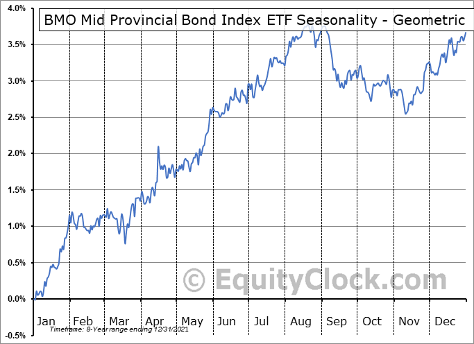 BMO Mid Provincial Bond Index ETF (TSE:ZMP.TO) Seasonality