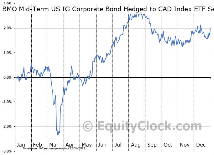 BMO Mid-Term US IG Corporate Bond Hedged to CAD Index ETF (TSE:ZMU.TO) Seasonality