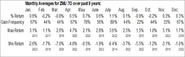 Monthly Seasonal BMO Mid-Term US IG Corporate Bond Hedged to CAD Index ETF (TSE:ZMU.TO)