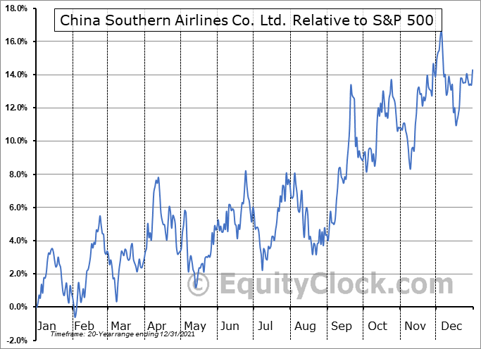 ZNH Relative to the S&P 500