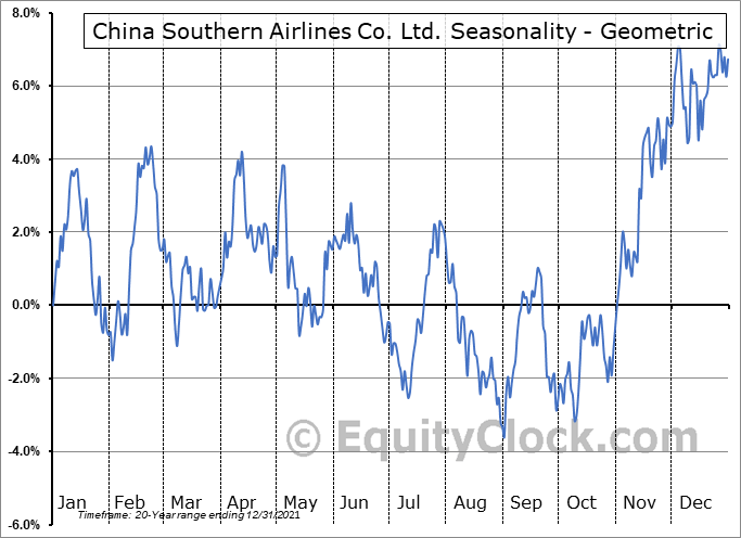 China Southern Airlines Co. Ltd. (NYSE:ZNH) Seasonality