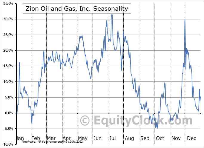 Zion Oil and Gas, Inc. (OTCMKT:ZNOG) Seasonality