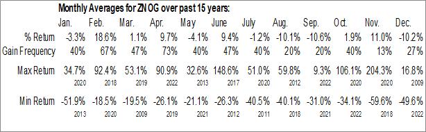 Monthly Seasonal Zion Oil and Gas, Inc. (OTCMKT:ZNOG)