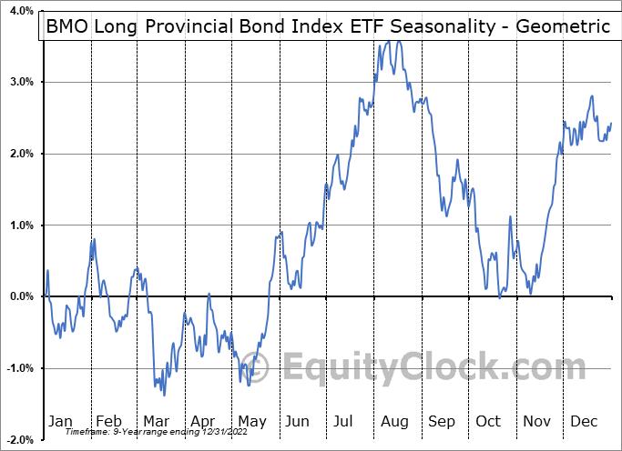 BMO Long Provincial Bond Index ETF (TSE:ZPL.TO) Seasonality