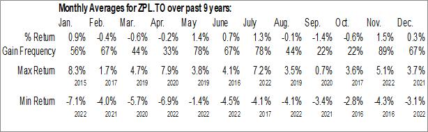 Monthly Seasonal BMO Long Provincial Bond Index ETF (TSE:ZPL.TO)