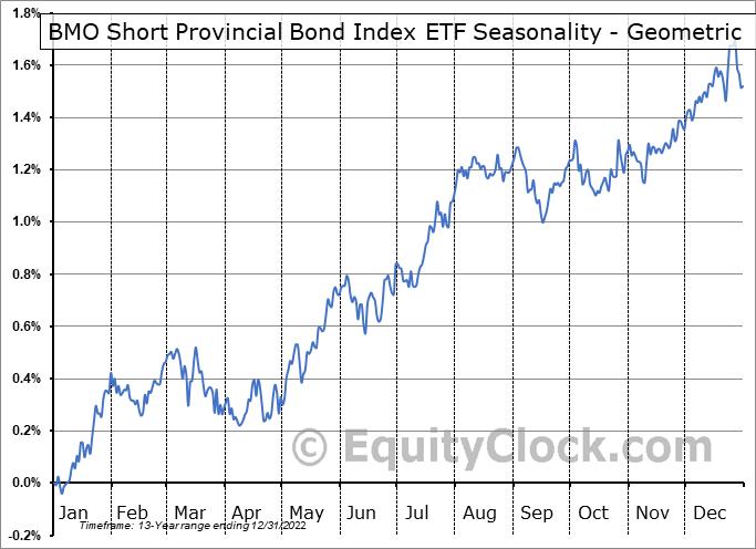 BMO Short Provincial Bond Index ETF (TSE:ZPS.TO) Seasonality