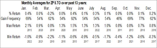 Monthly Seasonal BMO Short Provincial Bond Index ETF (TSE:ZPS.TO)