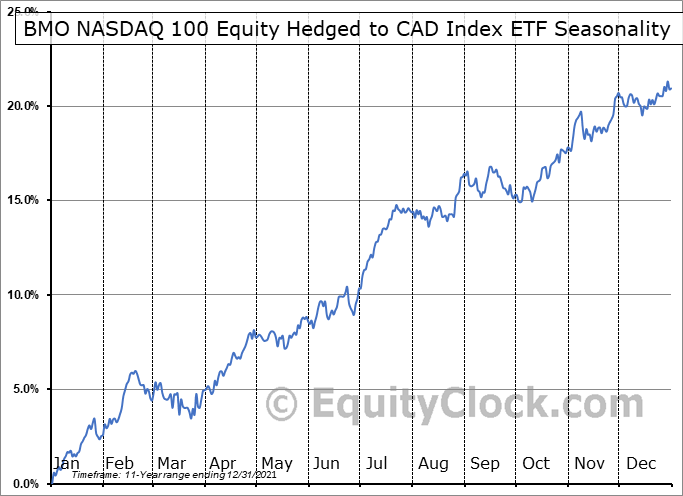 BMO NASDAQ 100 Equity Hedged to CAD Index ETF (TSE:ZQQ.TO) Seasonal Chart