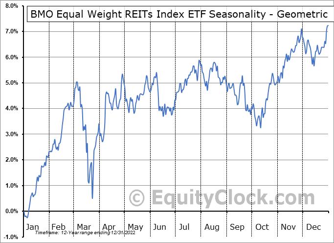 BMO Equal Weight REITs Index ETF (TSE:ZRE.TO) Seasonality