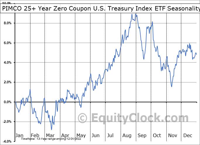 PIMCO 25+ Year Zero Coupon U.S. Treasury Index ETF (NYSE:ZROZ) Seasonality