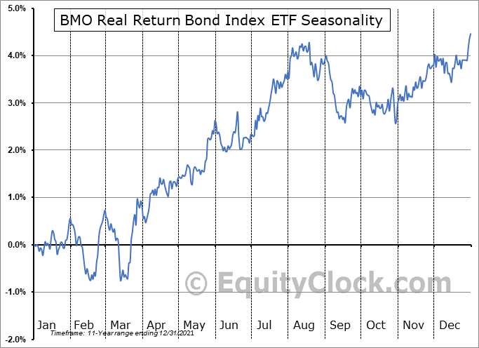 BMO Real Return Bond Index ETF (TSE:ZRR.TO) Seasonal Chart