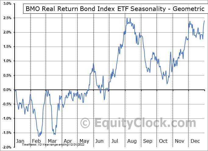 BMO Real Return Bond Index ETF (TSE:ZRR.TO) Seasonality