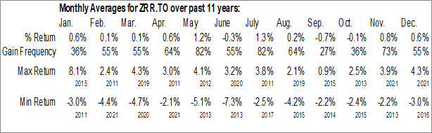 Monthly Seasonal BMO Real Return Bond Index ETF (TSE:ZRR.TO)
