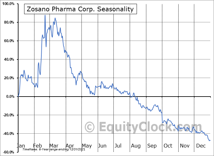 Zosano Pharma Corp. (NASD:ZSAN) Seasonality