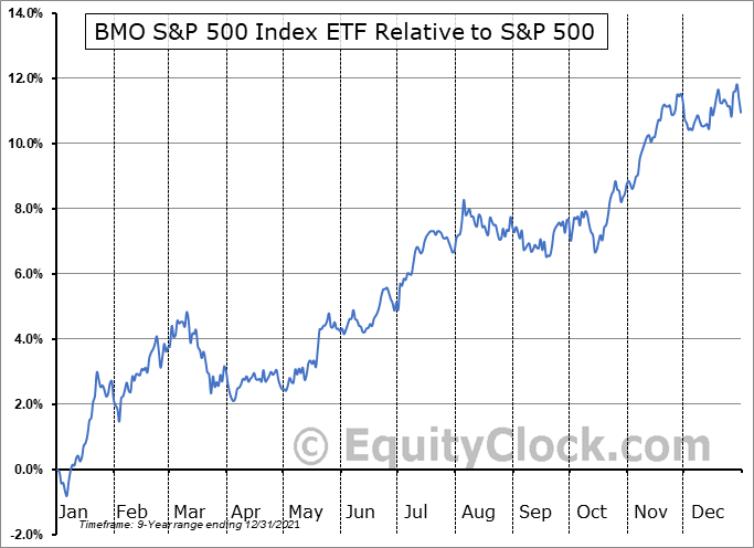 ZSP.TO Relative to the S&P 500