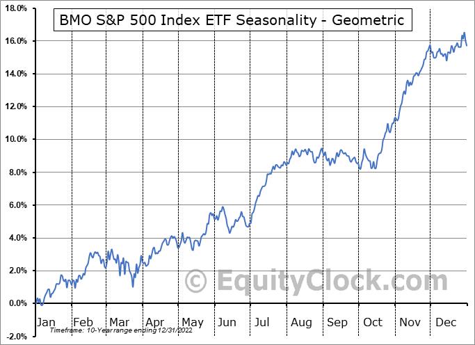 BMO S&P 500 Index ETF (TSE:ZSP.TO) Seasonality