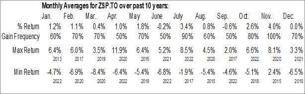 Monthly Seasonal BMO S&P 500 Index ETF (TSE:ZSP.TO)