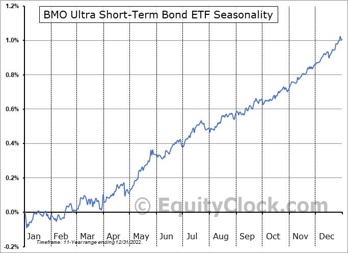 BMO Ultra Short-Term Bond ETF (TSE:ZST.TO) Seasonal Chart