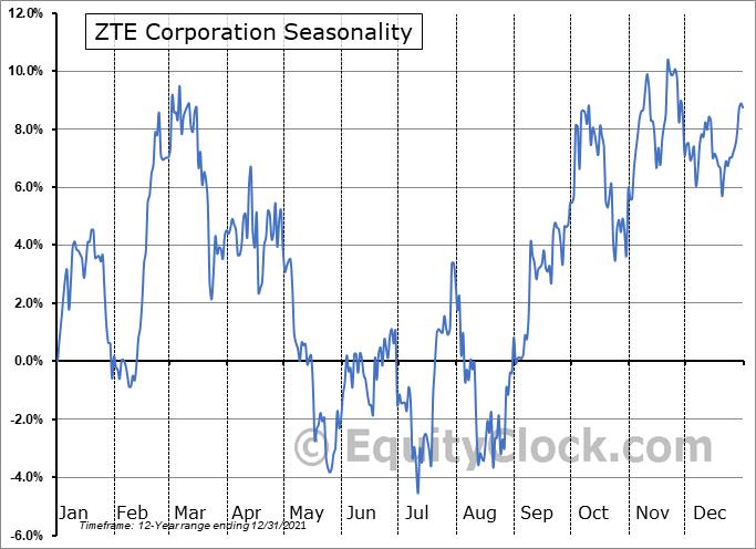 ZTE Corporation (OTCMKT:ZTCOY) Seasonality