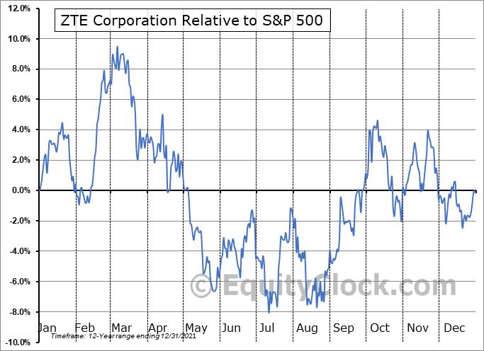 ZTCOY Relative to the S&P 500