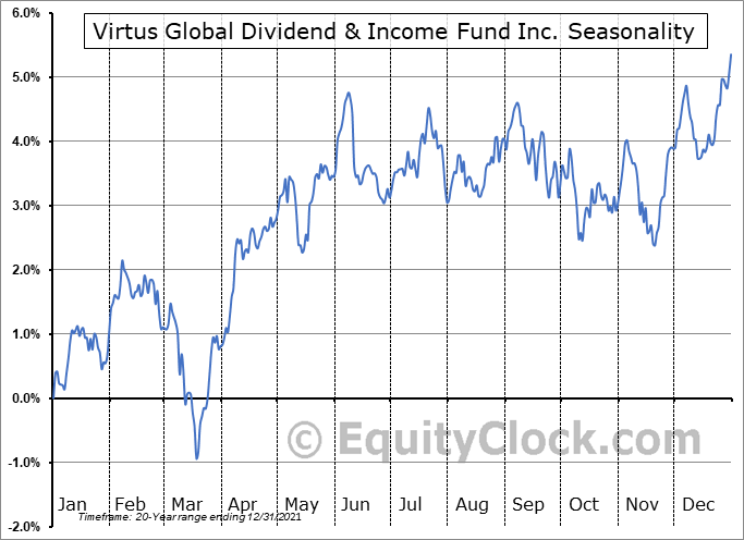 Virtus Global Dividend & Income Fund Inc. (NYSE:ZTR) Seasonality