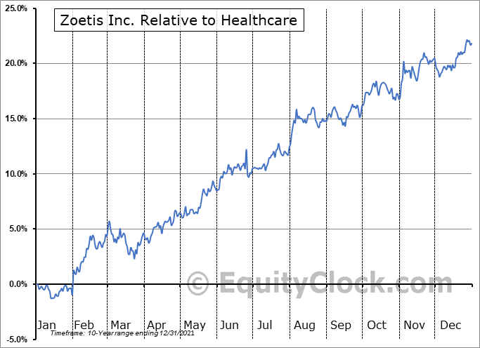 ZTS Relative to the Sector