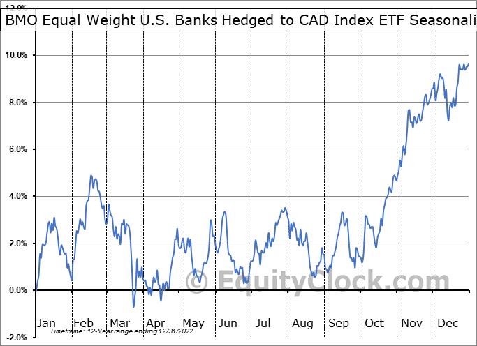 BMO Equal Weight U.S. Banks Hedged to CAD Index ETF  (TSE:ZUB.TO) Seasonal Chart