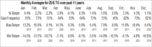 Monthly Seasonal BMO Equal Weight U.S. Banks Hedged to CAD Index ETF (TSE:ZUB.TO)