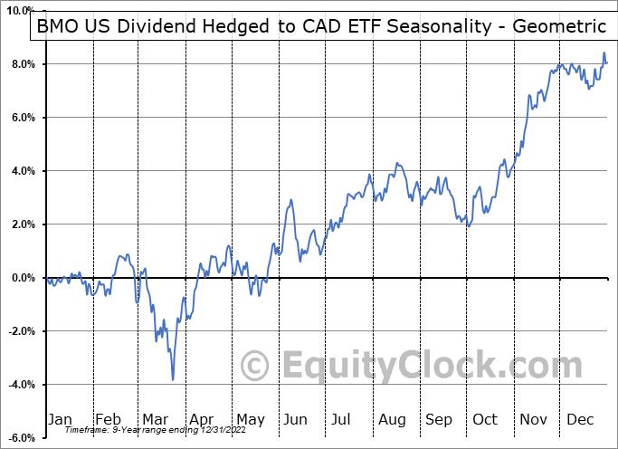 BMO US Dividend Hedged to CAD ETF (TSE:ZUD.TO) Seasonality