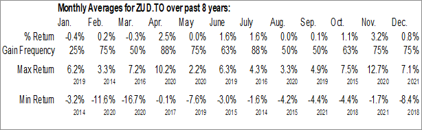 Monthly Seasonal BMO US Dividend Hedged to CAD ETF (TSE:ZUD.TO)