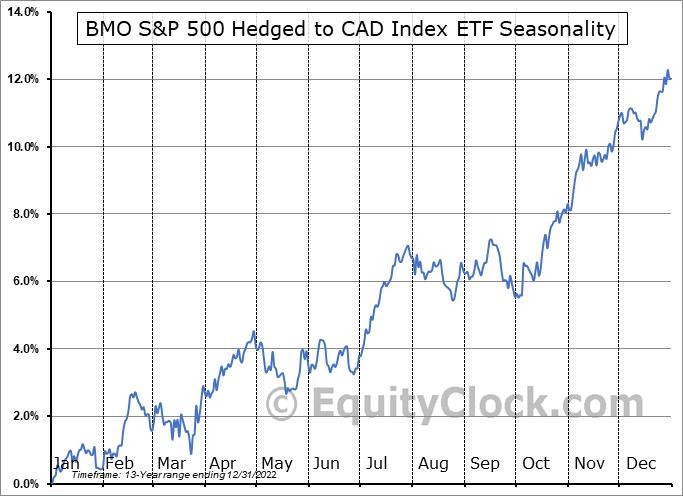 BMO S&P 500 Hedged to CAD Index ETF (TSE:ZUE.TO) Seasonality