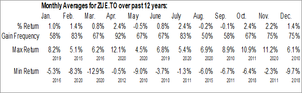 Monthly Seasonal BMO S&P 500 Hedged to CAD Index ETF (TSE:ZUE.TO)