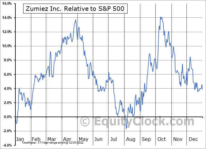 ZUMZ Relative to the S&P 500