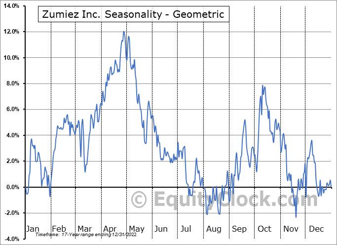 Zumiez Inc. (NASD:ZUMZ) Seasonality