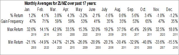 Monthly Seasonal Zumiez Inc. (NASD:ZUMZ)