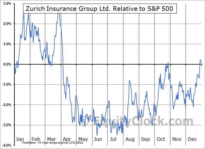 ZURVY Relative to the S&P 500