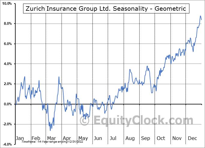 Zurich Insurance Group Ltd. (OTCMKT:ZURVY) Seasonality