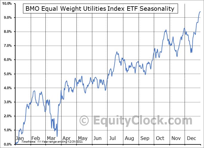 BMO Equal Weight Utilities Index ETF  (TSE:ZUT.TO) Seasonal Chart