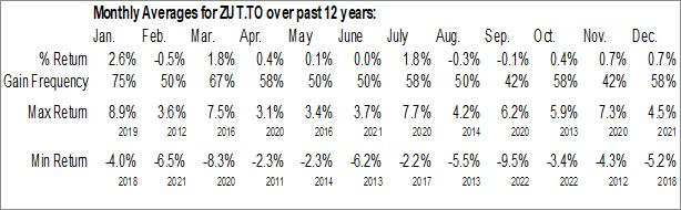 Monthly Seasonal BMO Equal Weight Utilities Index ETF (TSE:ZUT.TO)