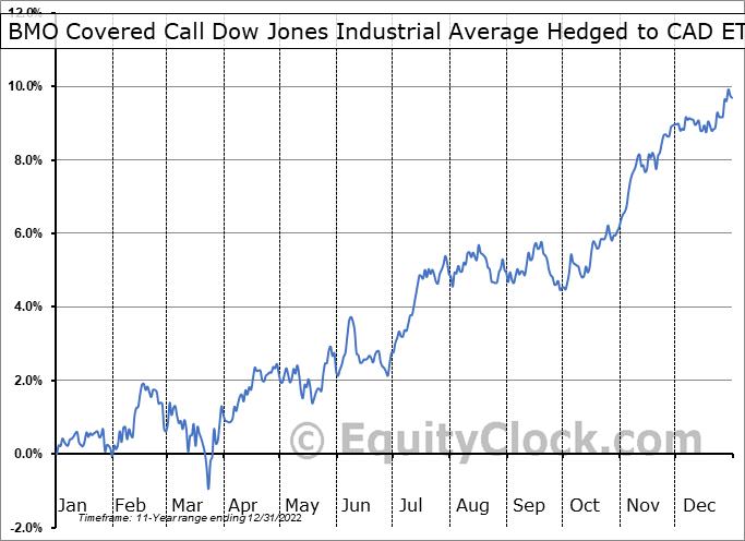 BMO Covered Call Dow Jones Industrial Average Hedged to CAD ETF (TSE:ZWA.TO) Seasonal Chart