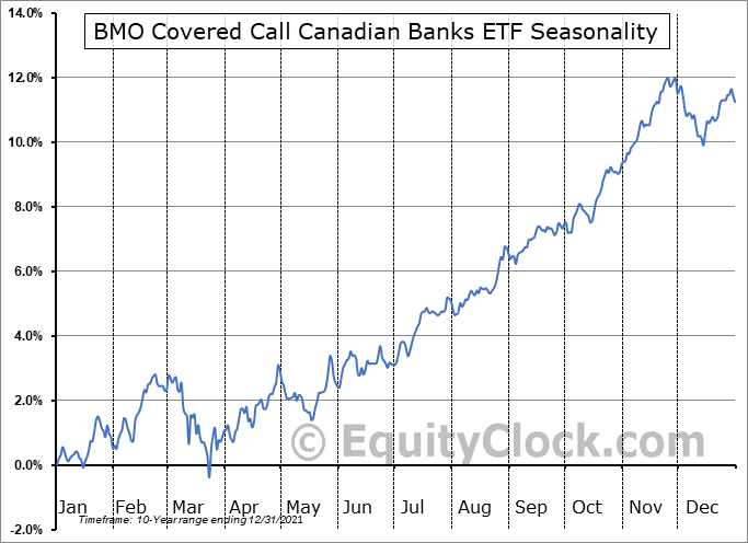 BMO Covered Call Canadian Banks ETF (TSE:ZWB.TO) Seasonal Chart