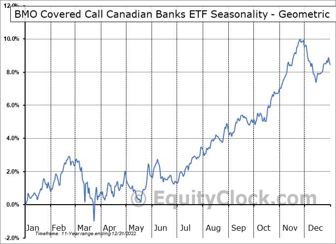 BMO Covered Call Canadian Banks ETF (TSE:ZWB.TO) Seasonality
