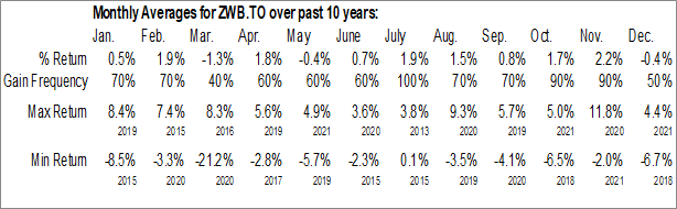 Monthly Seasonal BMO Covered Call Canadian Banks ETF (TSE:ZWB.TO)