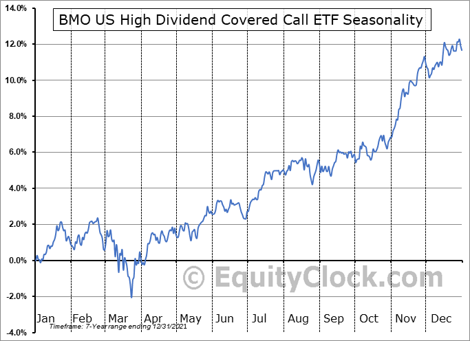 BMO US High Dividend Covered Call ETF (TSE:ZWH.TO) Seasonal Chart