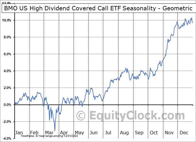 BMO US High Dividend Covered Call ETF (TSE:ZWH.TO) Seasonality