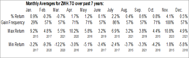 Monthly Seasonal BMO US High Dividend Covered Call ETF (TSE:ZWH.TO)