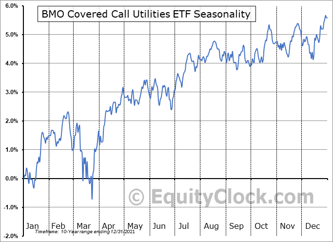 BMO Covered Call Utilities ETF (TSE:ZWU.TO) Seasonal Chart