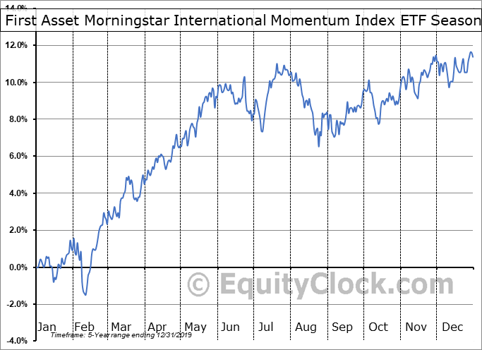 First Asset Morningstar International Momentum Index ETF (CAD Hedged) (TSE:ZXM.TO) Seasonal Chart