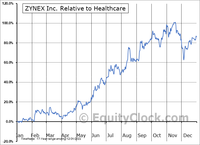 ZYXI Relative to the Sector